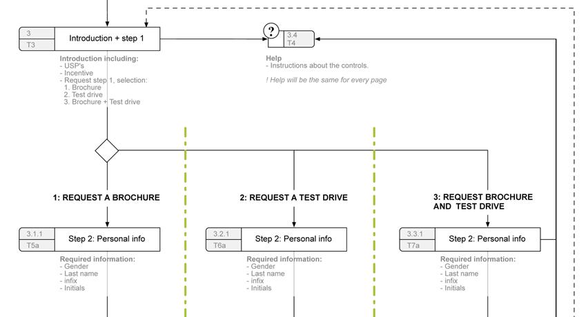 Nissan Qashqai - information architecture image